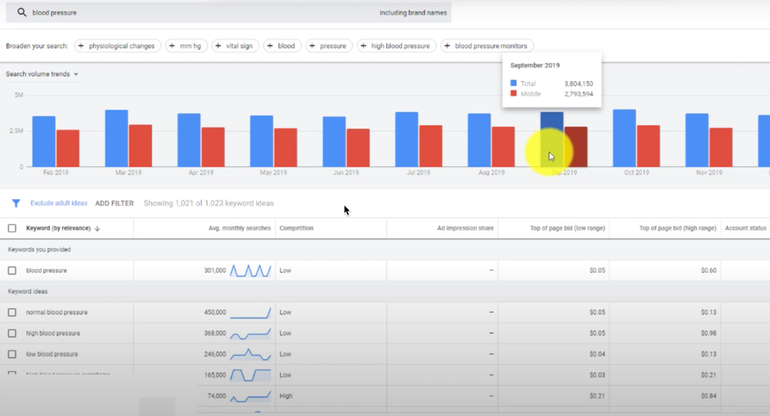 Make money with Google AdWords